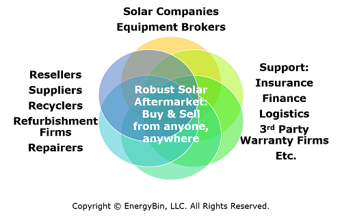 Robust solar secondary market
