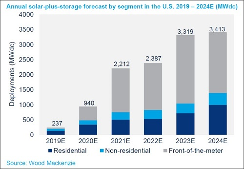 Annual solar-plus-storage forecast by segment in the U.S. 2019-2024E_Source_Wood Mackenzie
