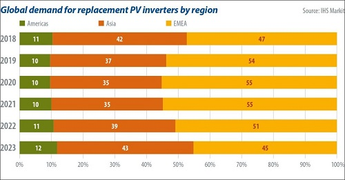 Global demand for replacement PV inverters by region_Source_IHS Markit