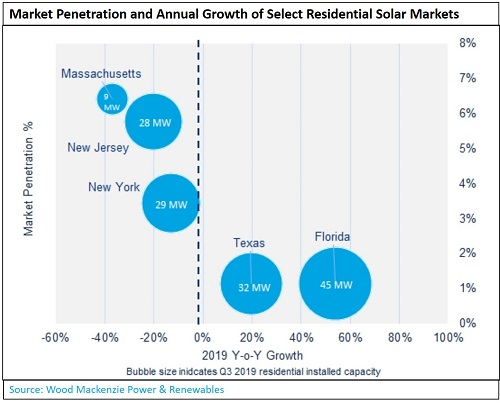 Market penetration and annual growth of select residential solar markets_Source_Wood Mackenzie