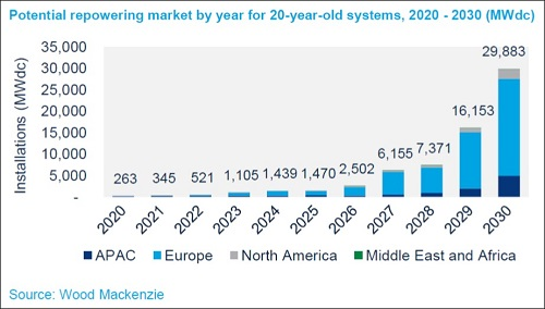 Potential repowering market by year for 20-year old systems, 2020-2030 (MWdc)_Source_Wood Mackenzie