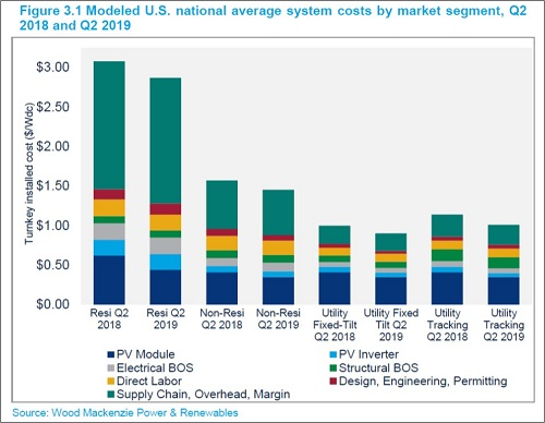 U.S. national average system costs by market segment, Q2 2018 and Q2 2019_Source_Wood Mackenzie