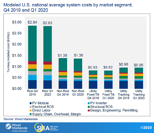 Modeled U.S. national average system costs by market segment Q1 2020_Source_SEIA and WoodMac