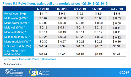 Polysilicon, wafter, cell and module prices, Q3 2018-Q3 2019_Source_SEIA and WoodMac