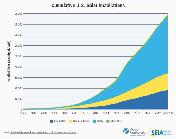 Cumulative U.S. Solar Installations_Source_SEIA and WoodMac 12.31.2020