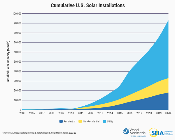 Cumulative U.S. Solar Installations_Source_SEIA and WoodMac