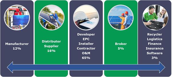 EnergyBin Membership Breakdown
