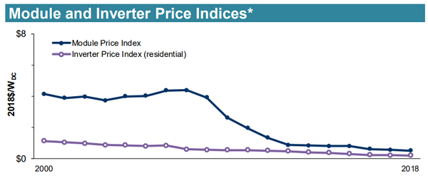 Module and Inverter Price Indices_Source_LBNL