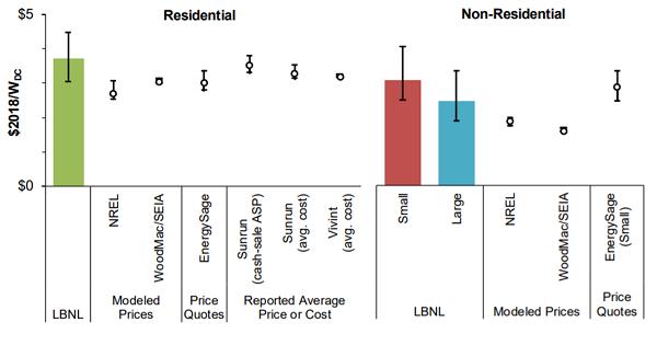 Price Per Watt_Source_LBNL
