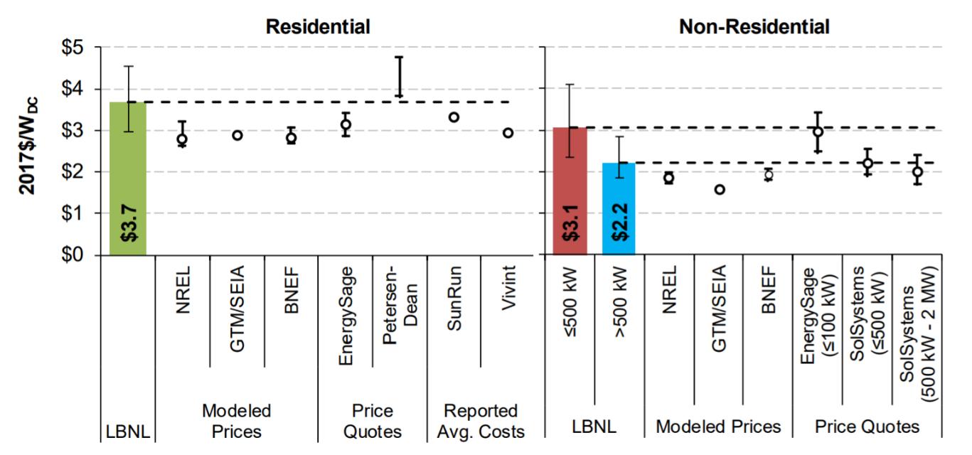 Average_PV_Prices_graph_LBNL_Tracking_the_Sun_2018