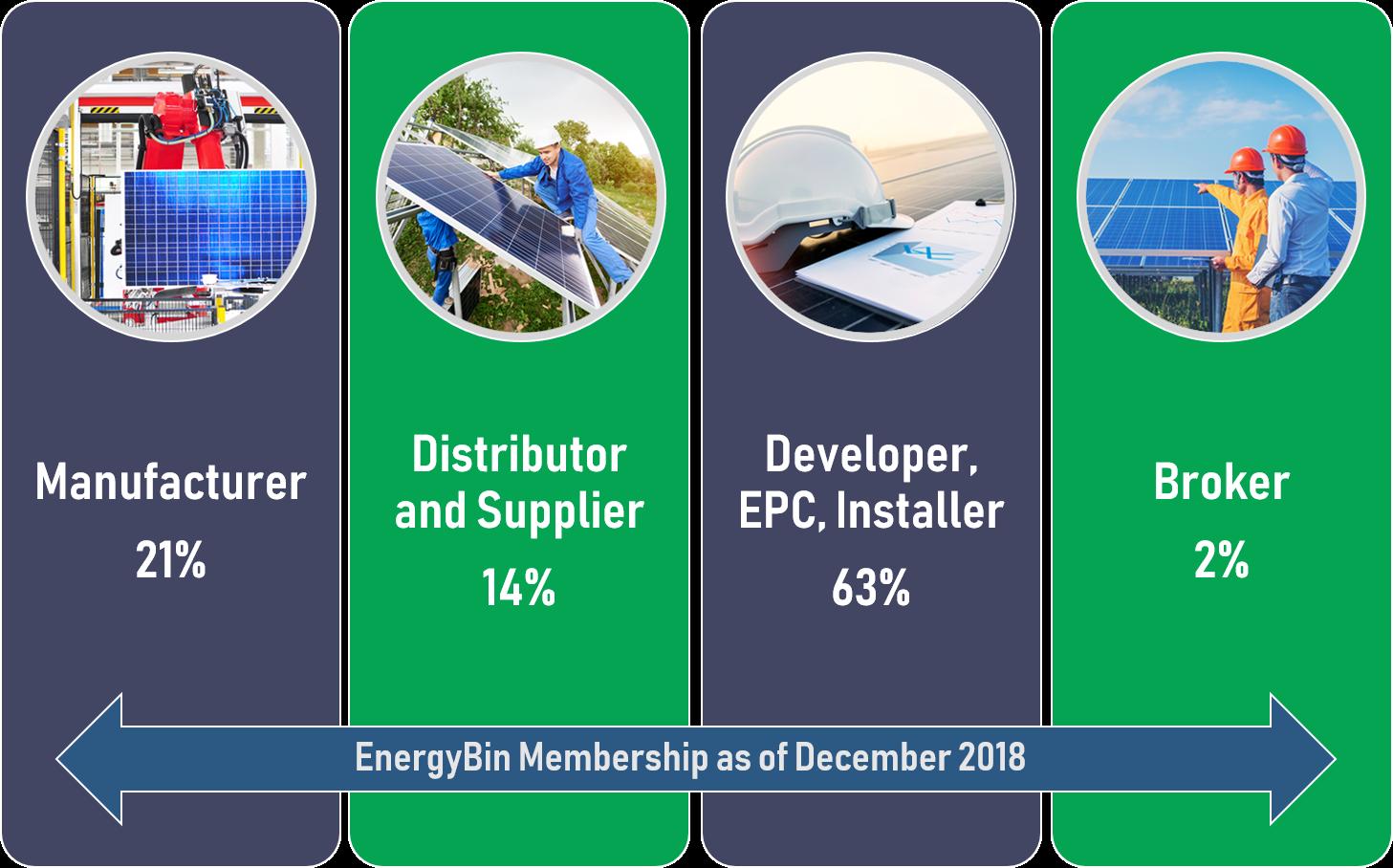 EnergyBin_Membership_Breakdown_2018