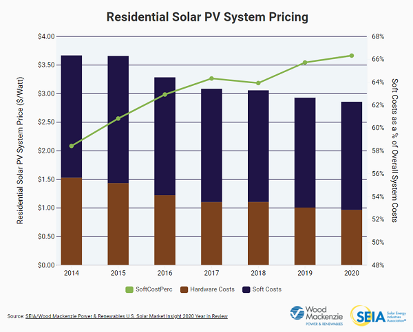 Residential Solar Soft Costs_2020_SEIA