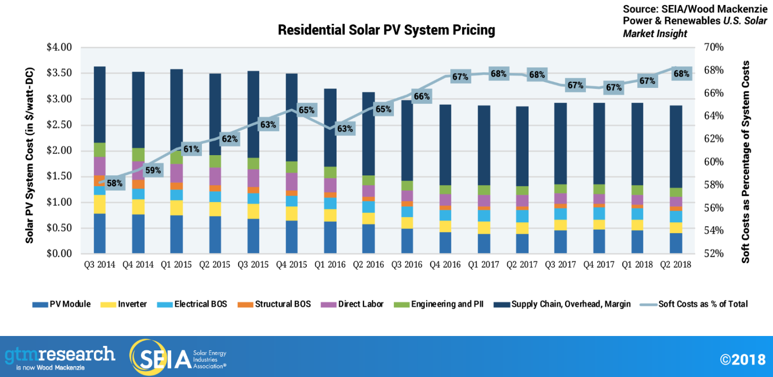 Residential_Solar_PV_System_Pricing_graph_SEIA_2018