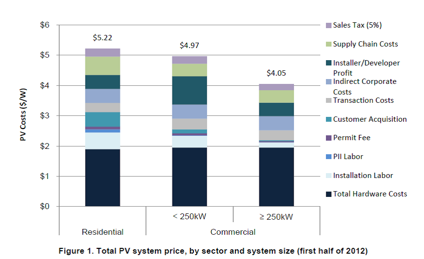 Total_PV_System_Price_by_sector_graph_NREL_2013