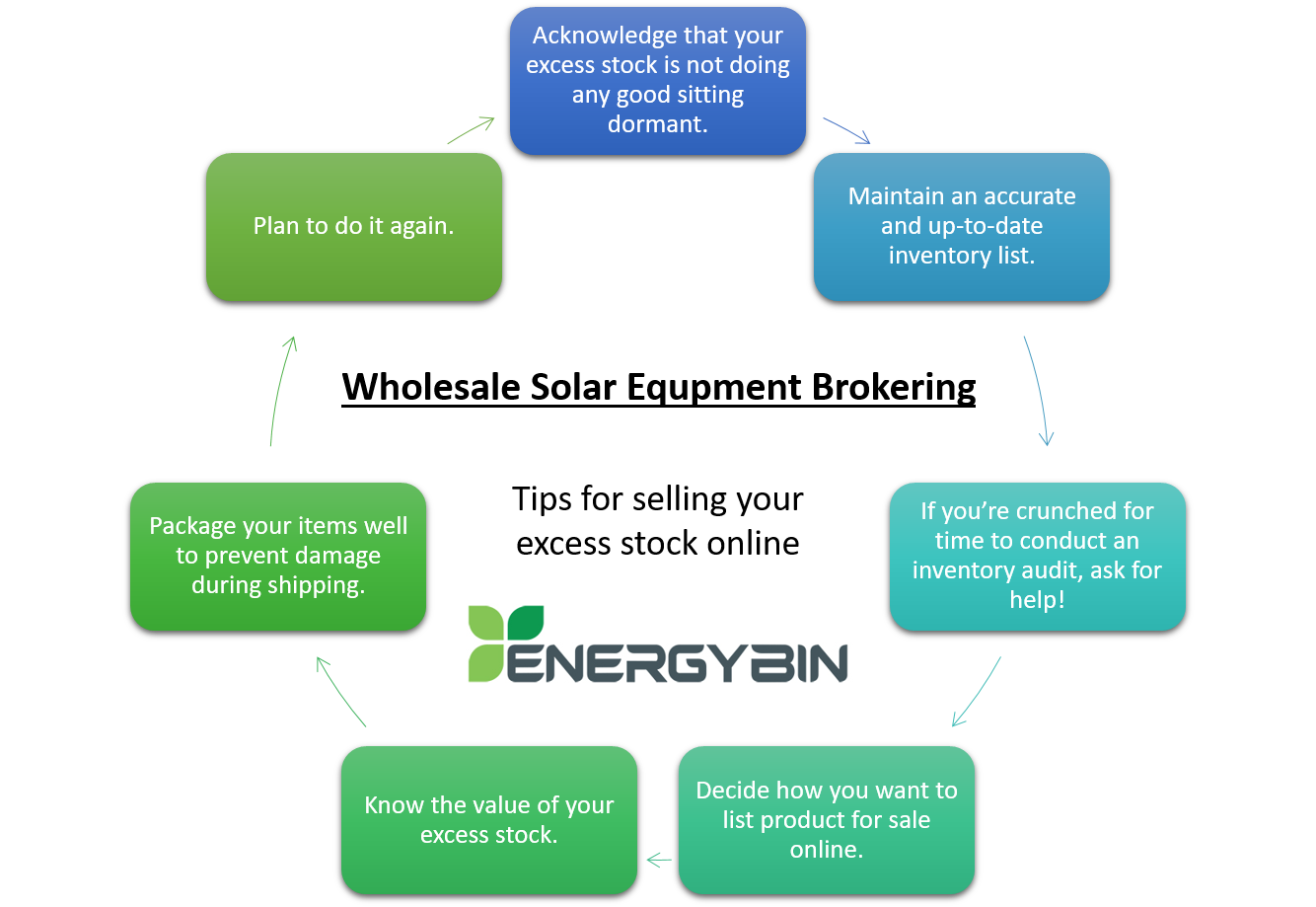 Wholesale Solar Equipment Brokering - Tips for selling your excess stock online